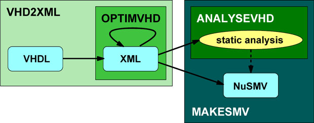 Schema of VHDL Design Verification Tools